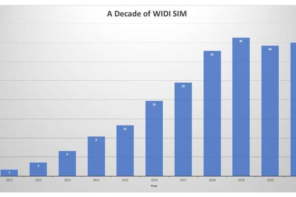 A graph showing the growing number of programs who have participated in WIDI SIM from 2011 through 2021.