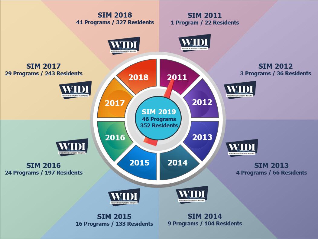 WIDI SIM Timeline